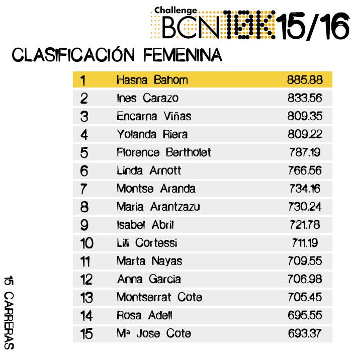 Clasificación Femenina- Challenge BCN10k 2015/16 - 15 carreras