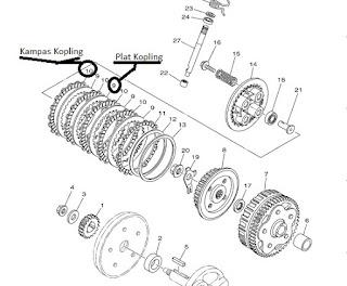 Jenis-Jenis Kopling pada Kendaraan