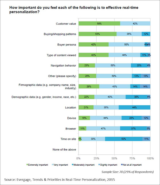 how important are customer expectations