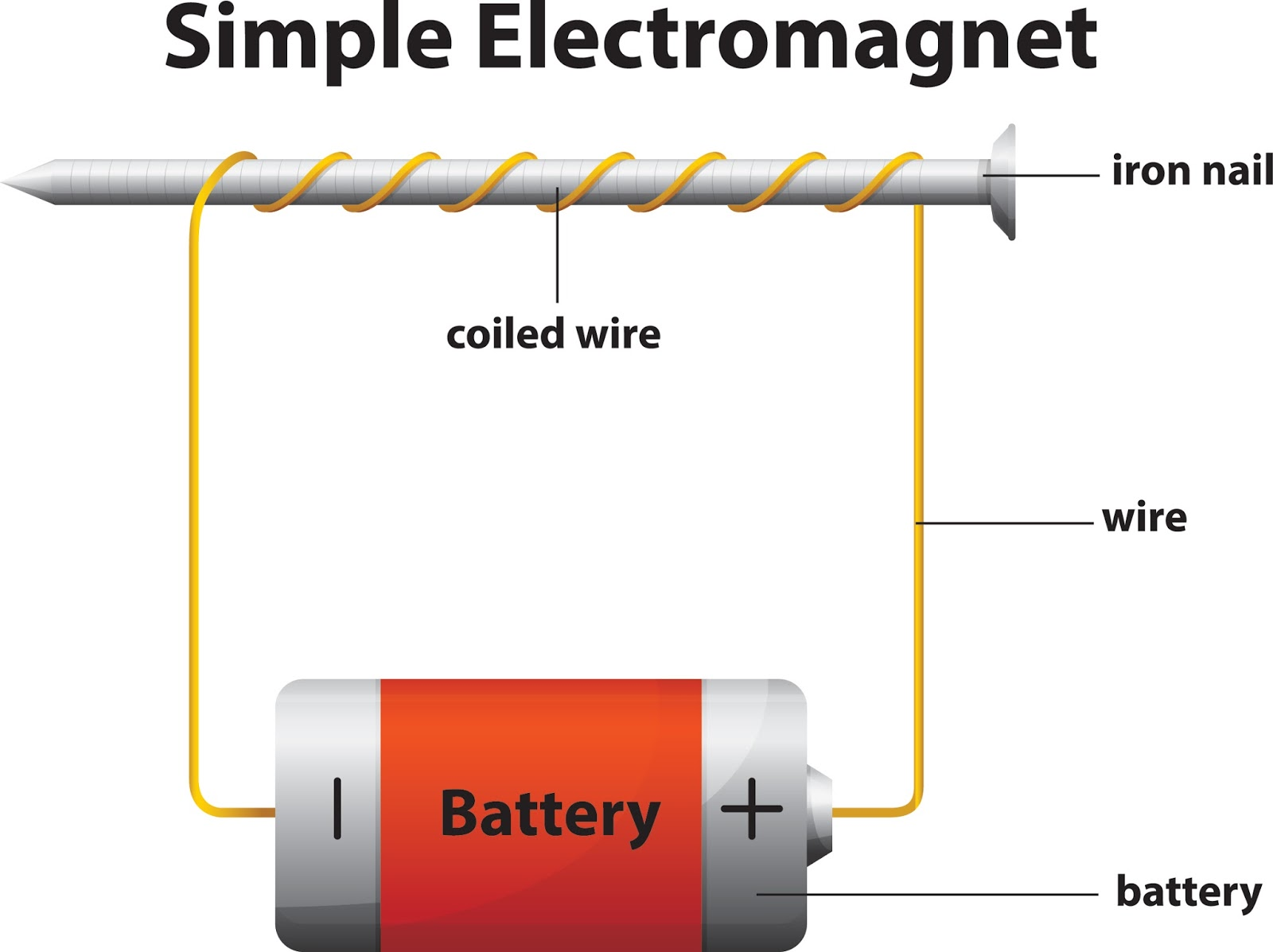 Cara Membuat Medan Elektromagnet Sederhana