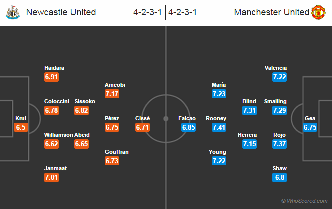 Possible Line-ups Newcastle United vs Manchester United