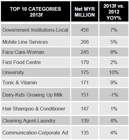 Top advertisers in Malaysia by categories