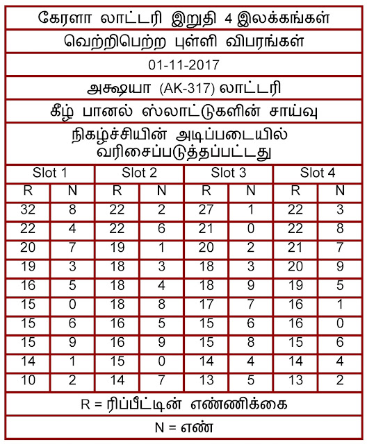 Akshaya AK-317 Lottery last 4 digits statistics