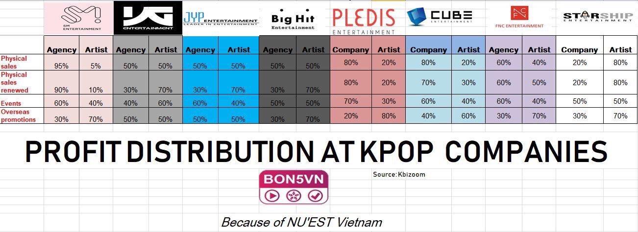 K Pop K Fans Companies Income Distribution