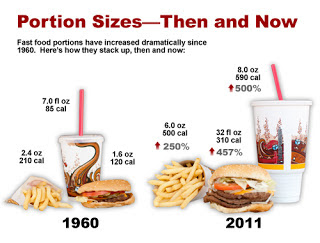 It S Portion Distortion That Makes America Fat 116