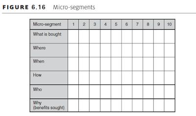 Micro-segments