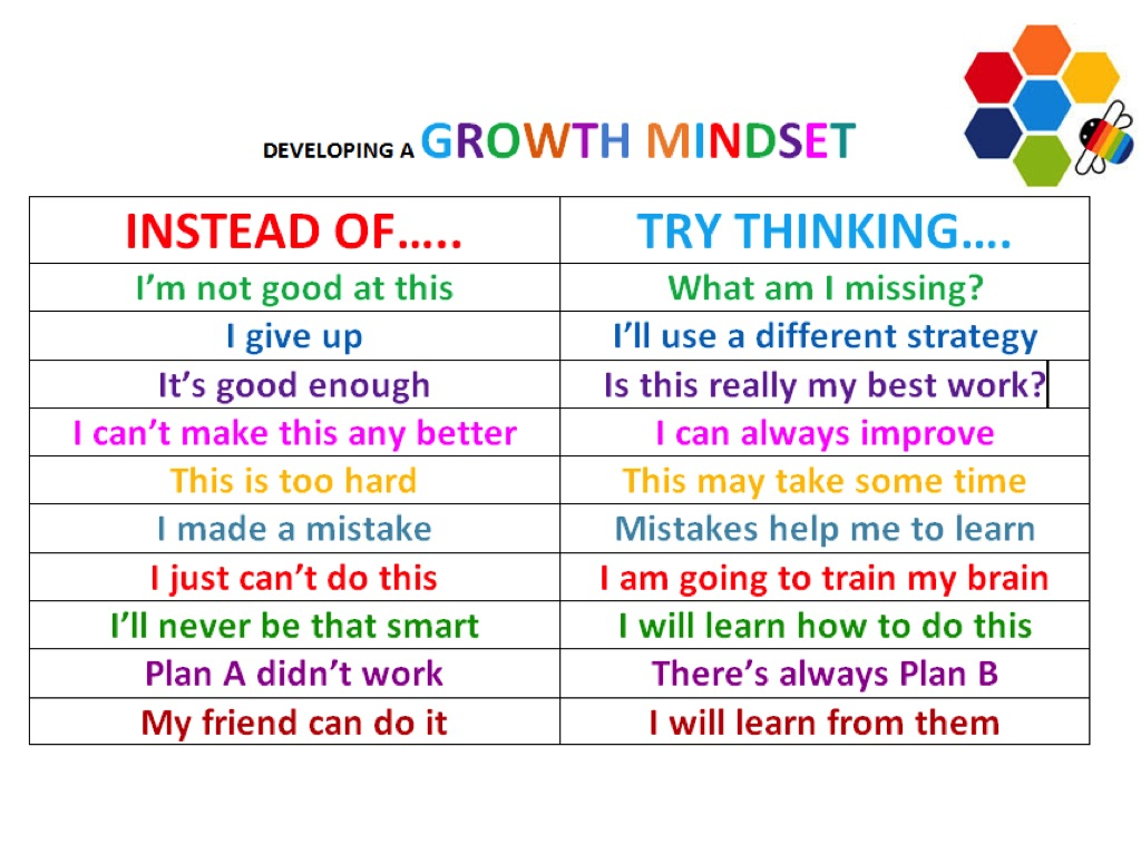 The Goodrich Way Developing A Growth Mindset