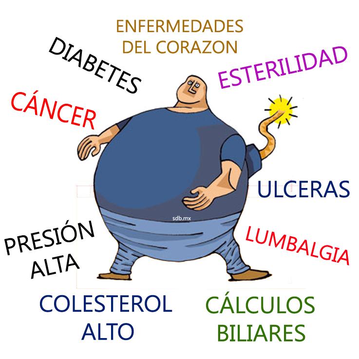 Enfermedades relacionadas con la alimentacion y nutricion