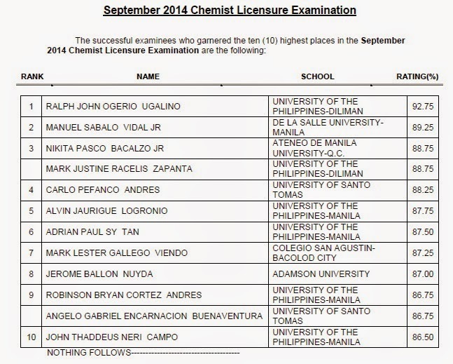 PRC releases Top 10 Chemist board exam September 2014