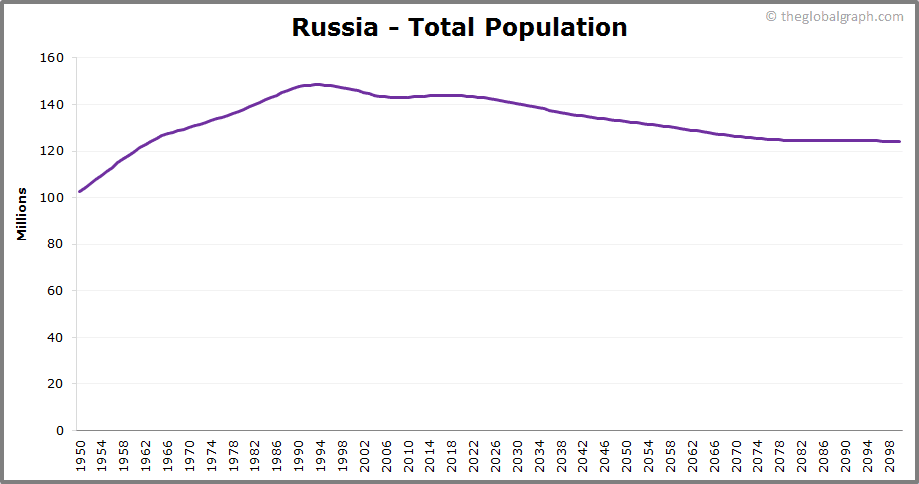 Russia  Total Population Trend