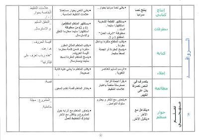 num%25C3%25A9risation0026 - تخطيط الوحدة السادسة لغة عربية س2