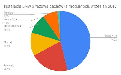 Struktura kosztów instalacji PV 5 kW moduły poli wrzesień 2017