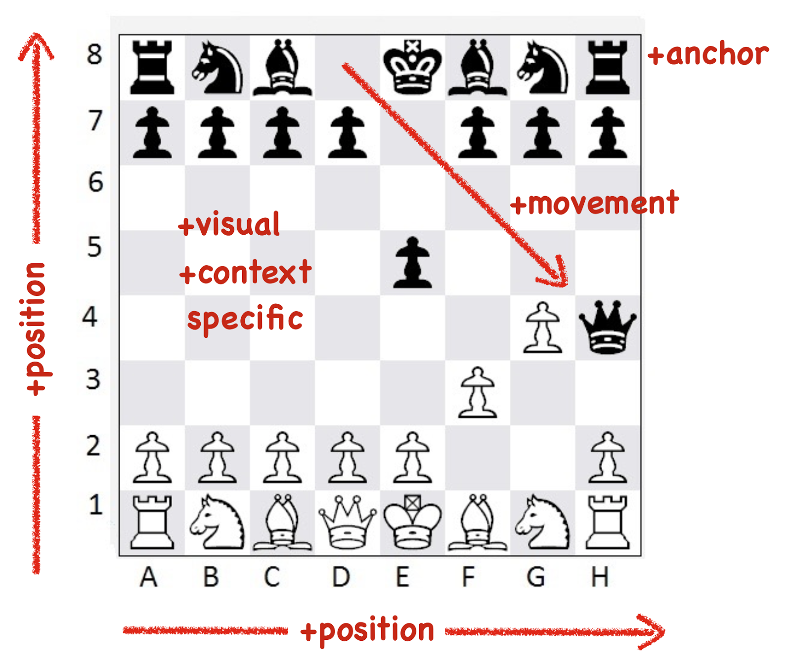 Bits or pieces why most businesses arent playing chess and arent you can even determine the rules of game by simply just playing it however imagine an alternative view such as a box and wire diagram ccuart Gallery