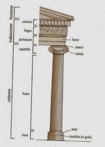 Arte semplice e poi ordine dorico ionico e corinzio ovvero gli stili per l 39 architettura greca - Elementi architettonici di una chiesa ...