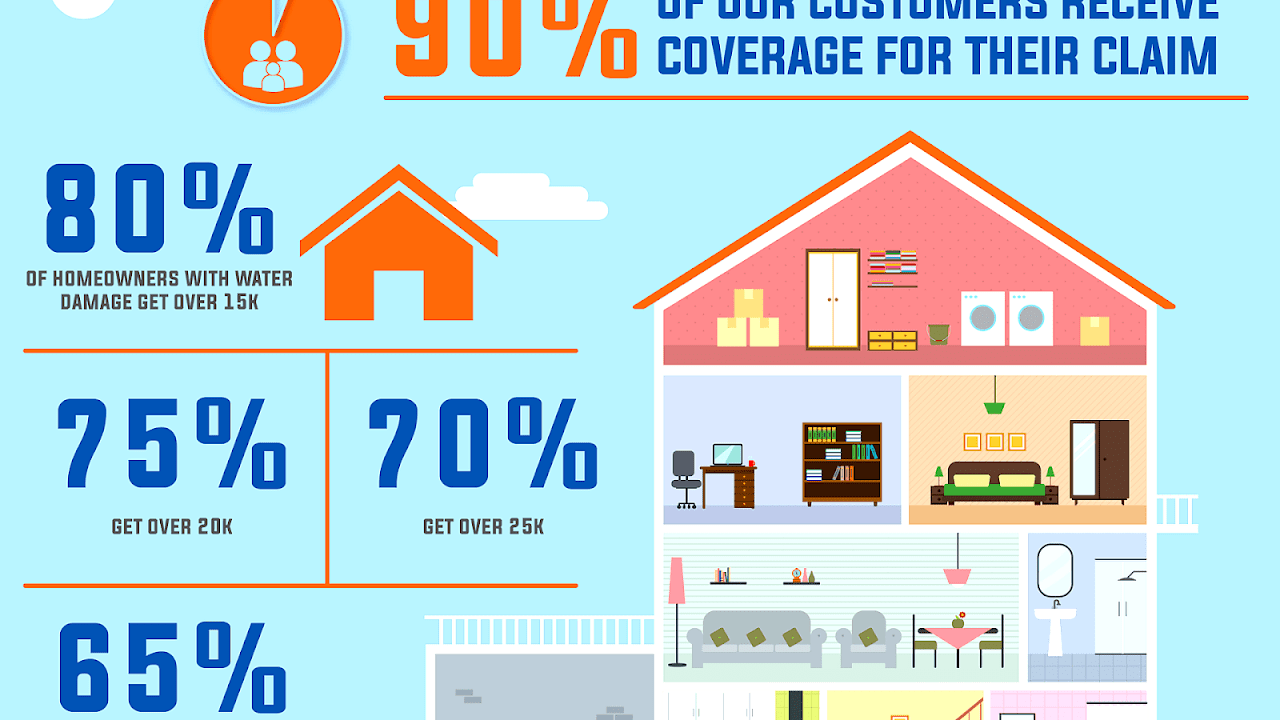 Does Homeowners Insurance Cover Water Damage Damage Choices