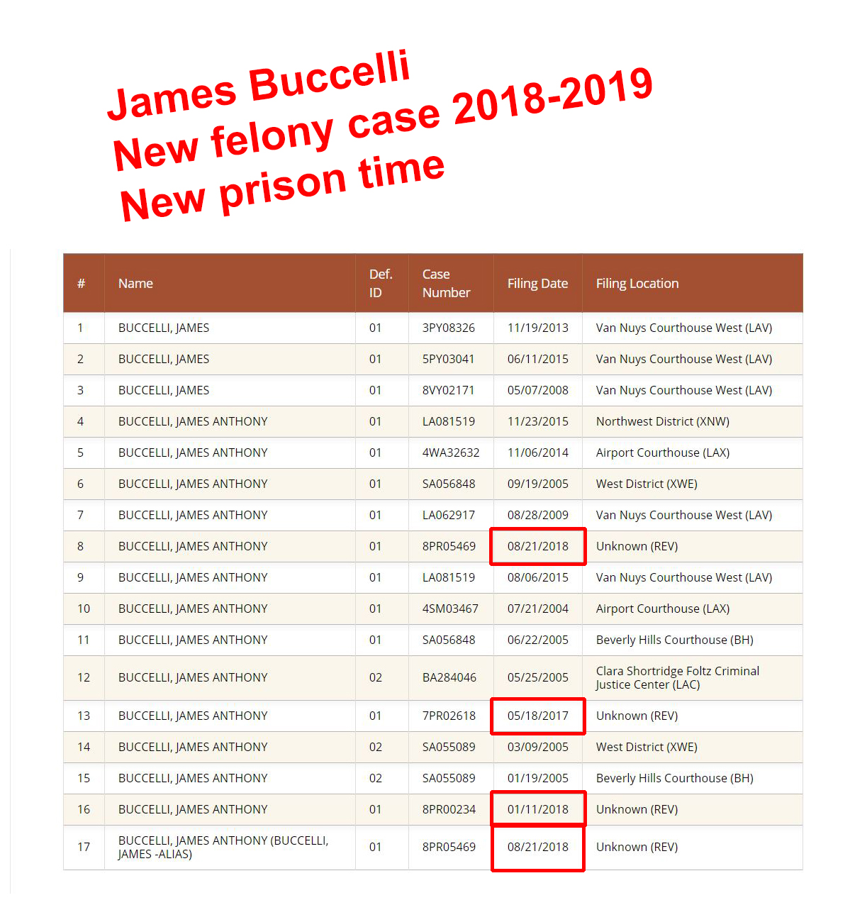 James Buccelli Criminal Cases Prison