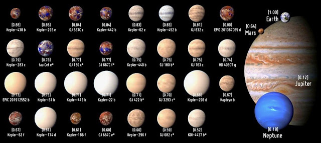 exoplanetas potencialmente habitables