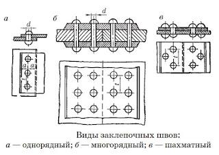 Виды клепальных швов - Волгоград