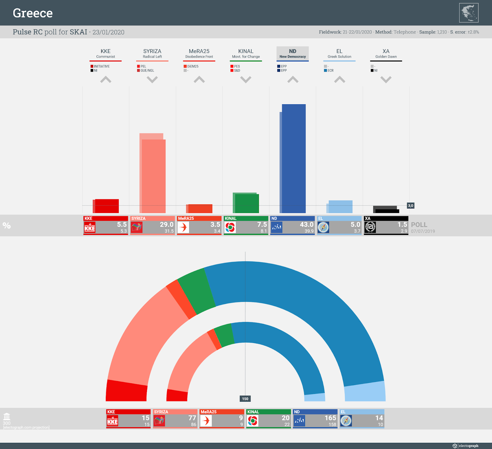 GREECE: Pulse RC poll chart for SKAI, 23 January 2020