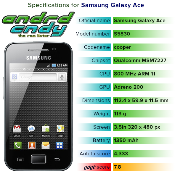 Custom ROM Samsung galaxy ACE S5830