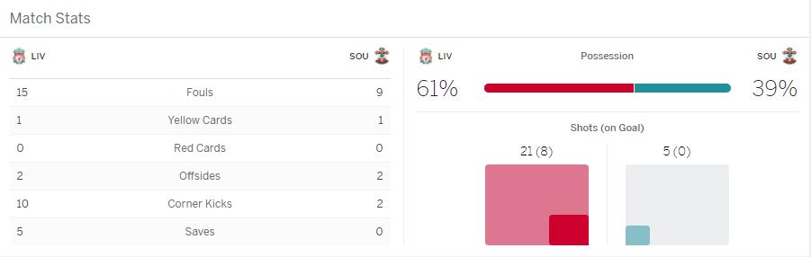 บาคาร่า แทงบอล ผลการแข่งขันระหว่าง Liverpool Vs Southampton