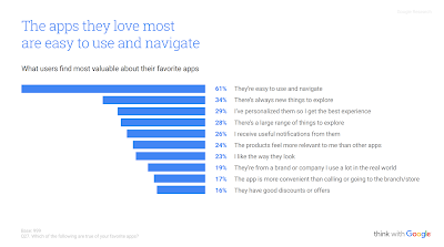 What Users Find Most Valuable About Apps