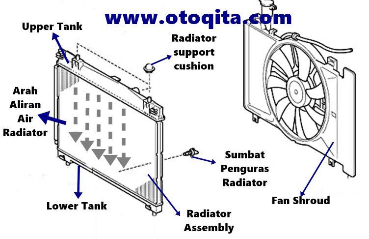 Gambar komponen atau bagian bagian radiator