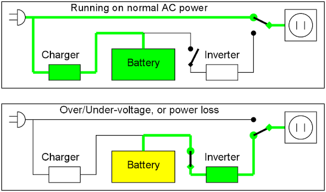 What is Inverter? | Parts | Types | Working