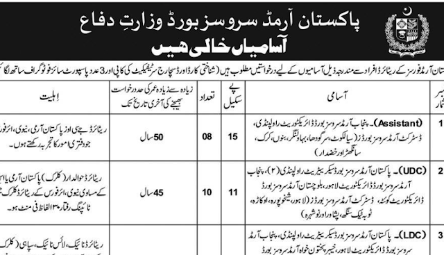 Ministry of Defence Jobs 2019 Download Application Form