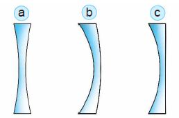 Jenis-jenis lensa cekung. a. cekung–cekung, b. cekung–cembung, c. datar–cekung