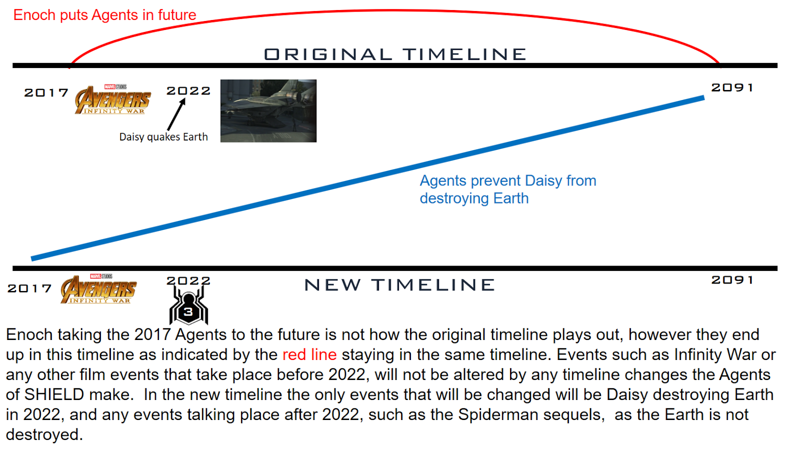 Agents Of Shield Timeline