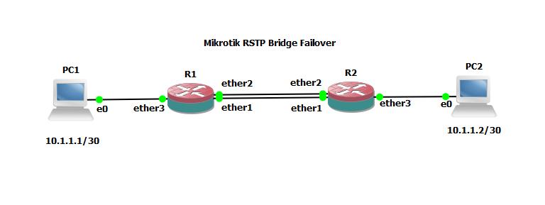 RSTP Brigde Failover Mikrotik - Dimasrio com