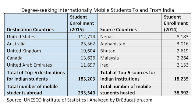 statistics and analysis of how many Indian students go abroad and international students in Indian higher education