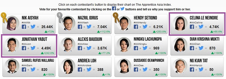The Apprentice Asia: Let's Support #TeamPH -#AACelina & ##AAJon!