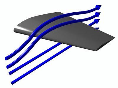 En la esquema se observa como el flujo del aire ataca un perfil alar