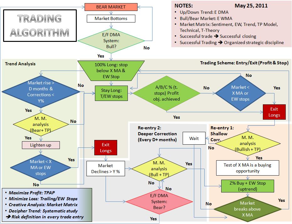 Successful Backtesting of Algorithmic Trading Strategies - Part I   QuantStart