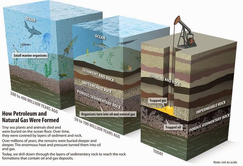 Oil And Gas Processing: Oil and Gas Processing