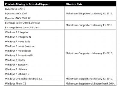 9 September, Microsoft Berhenti Dukung Windows Phone 7.8