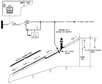 A320F technical description: ICE AND RAIN PROTECTION