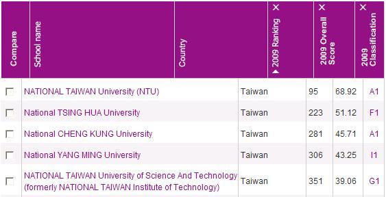 台灣的世界大學排名,教學您看懂最新指標分析(World University Ranking)4