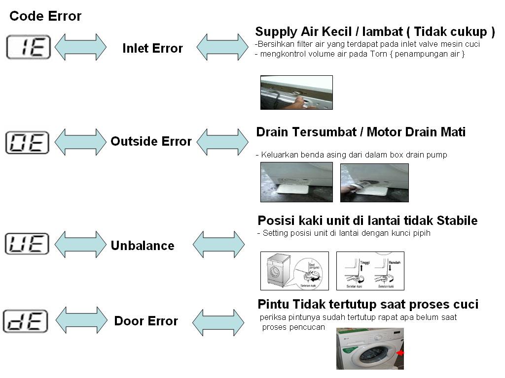 Kumpulan Kode Error Mesin Cuci
