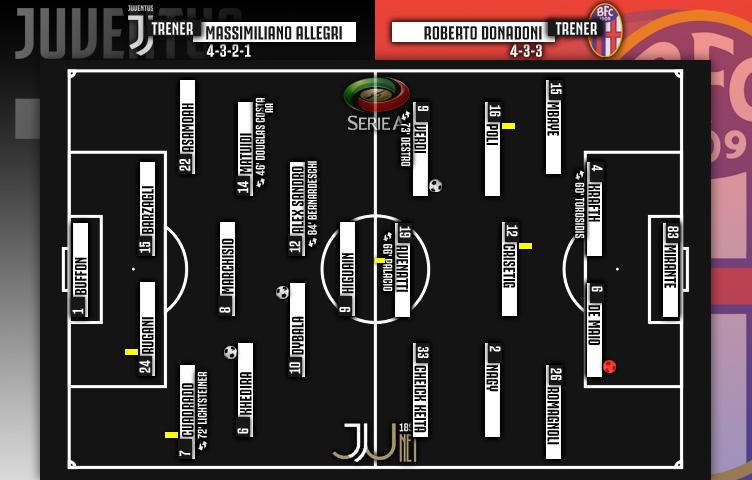 Serie A 2017/18 / 36. kolo / Juventus - Bologna 3:1 (0:1)