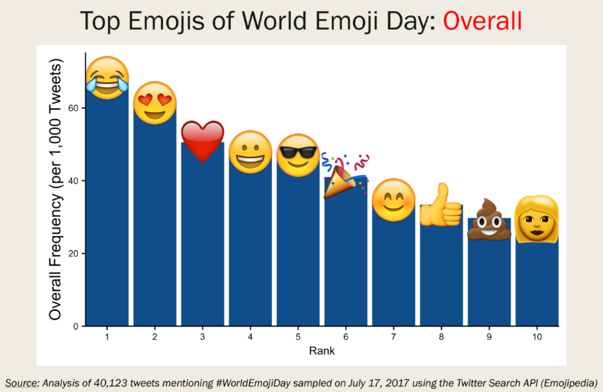 Top emojis del World Emoji Day.