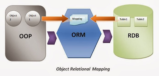 FRAMEWORK: ORM – Object Relational Mapping         ~          JAVA INTERVIEW QUESTIONS