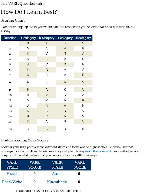 """complete the vark questionnaire how do i learn best Click """"ok"""" to receive your questionnaire scores once you have determined your preferred learning style, review the corresponding link to view your learning preference review the other learning styles: visual, aural, read/write, kinesthetic, and multimodal (listed on the vark questionnaire results page."""