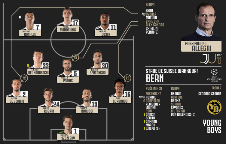 Liga prvaka 2018/19 / 6. kolo / Young Boys - Juventus 2:1 (1:0)