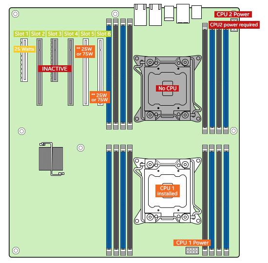 Dica S2600CW2R: É necessário o segundo processador para reconhecer toda a memória do sistema