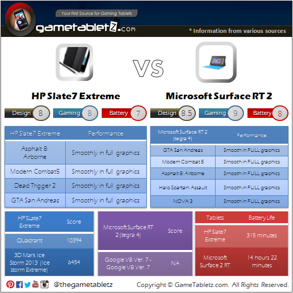 HP Slate 7 Extreme VS Microsoft Surface RT 2 benchmarks and gaming performance