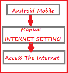 Make Manual Internet Setting In Android Mobile