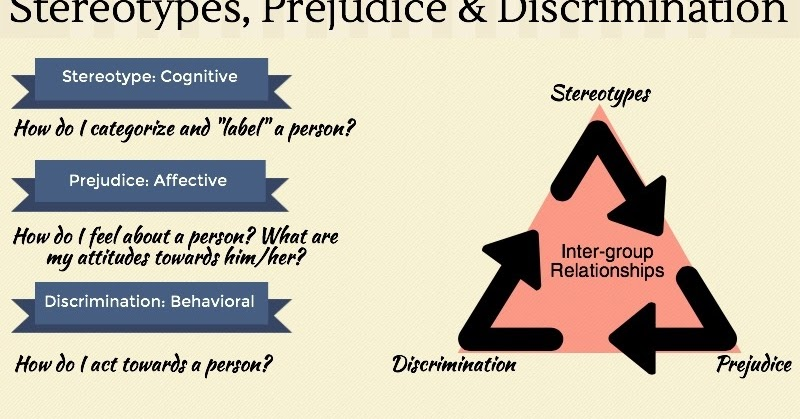 prejudice stereotyping and discrimination on the web essay The article is adapted from plous, s (2003) the psychology of prejudice, stereotyping, and discrimination: an overview in s plous (ed), understanding prejudice.
